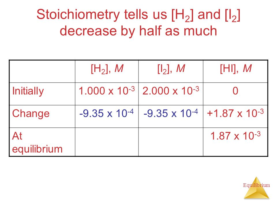 Stoichiometry tells us [H2] and [I2] decrease by half as much